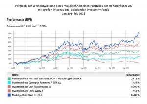 170119 Vergleich Fonds mit Portfolio HF AG von 2014 bis 2016